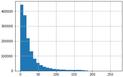 sequence lengths histogram